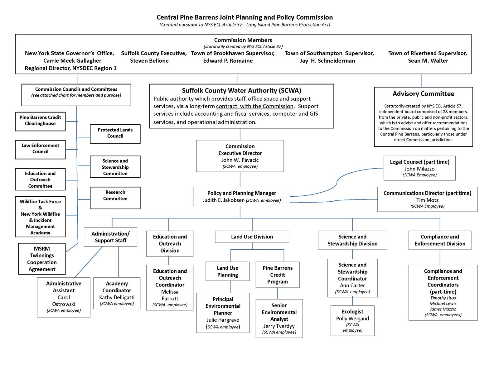 Commission_org_chart_updated-20170406-updated